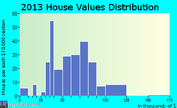 Oaktown home values distribution