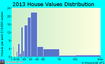 Ogden Dunes home values distribution