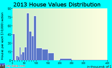 Osgood home values distribution