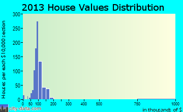 Chalkville home values distribution