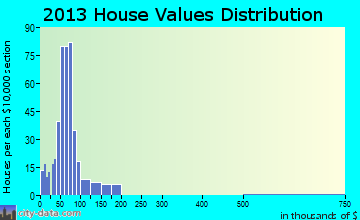 Parker City home values distribution