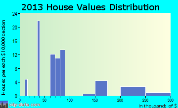 Patriot home values distribution