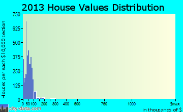 Home value of owner-occupied houses in 2013 in Peru, IN