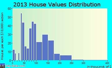 Poseyville home values distribution