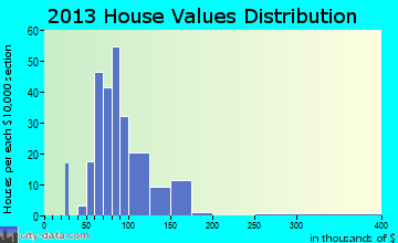 Remington home values distribution