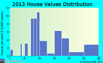 Port Lions home values distribution