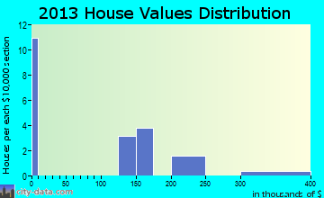 Primrose home values distribution