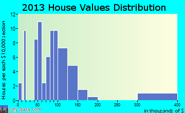 Schneider home values distribution