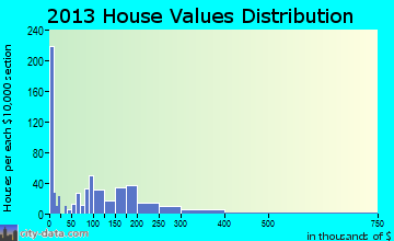 Shadeland home values distribution