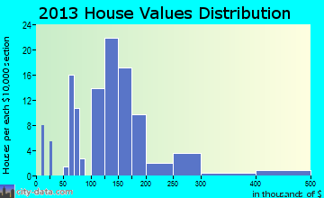 Shipshewana home values distribution