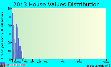 Shoals home values distribution