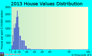 South Bend home values distribution