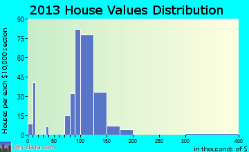 Southport home values distribution