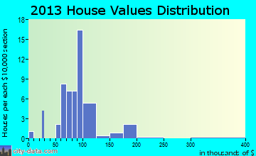 Spring Grove home values distribution