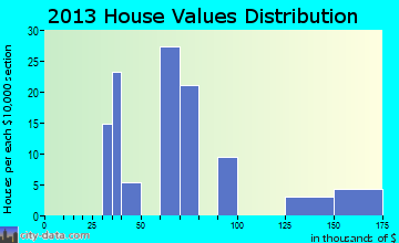 Star City home values distribution
