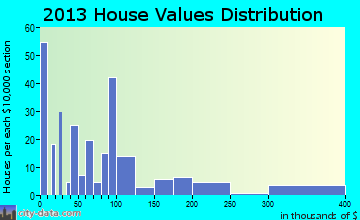 Chatom home values distribution