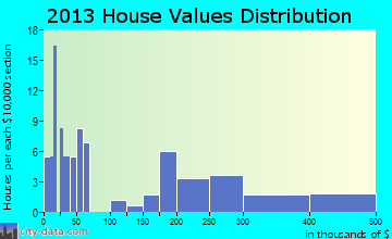 Quinhagak home values distribution