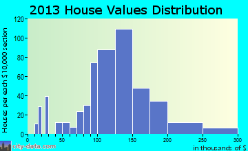 Trail Creek home values distribution