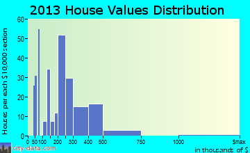 Ridgeway home values distribution