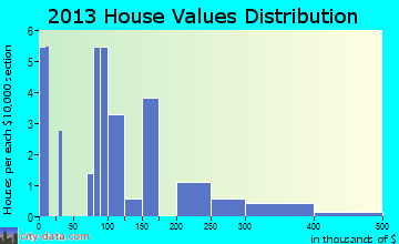 Russian Mission home values distribution