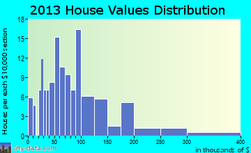West Baden Springs home values distribution
