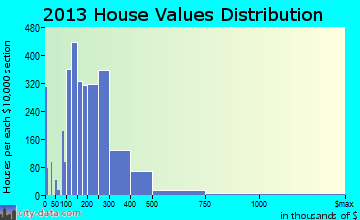 Westfield home values distribution