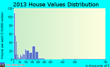 Westville home values distribution