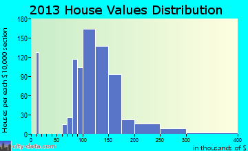 Whiteland home values distribution