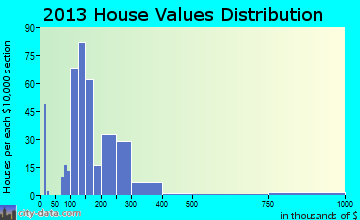 Whitestown home values distribution