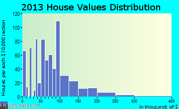 Winamac home values distribution