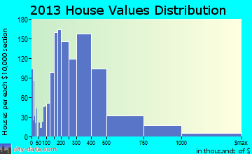 Zionsville home values distribution