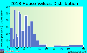 Andrews home values distribution