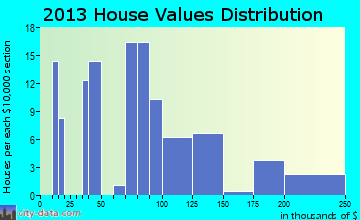 Amo home values distribution