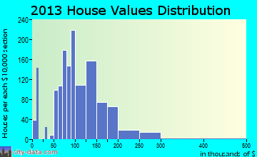 Angola home values distribution