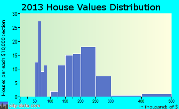 Salcha home values distribution