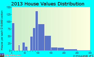 Avilla home values distribution