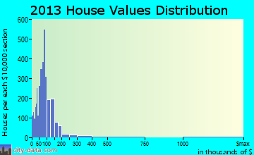 Bedford home values distribution