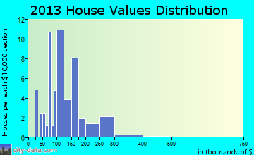 Sand Point home values distribution