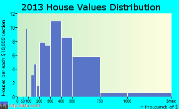 Beverly Shores home values distribution