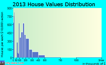 Bloomington home values distribution