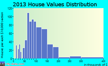 Bremen home values distribution