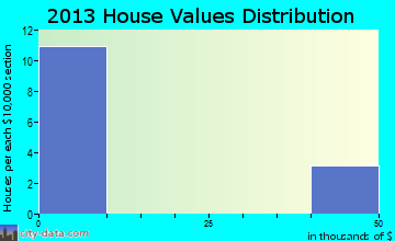 Ottosen home values distribution