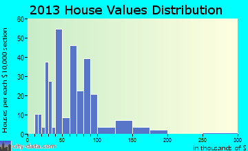 Otho home values distribution
