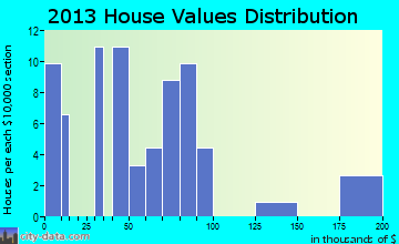 Packwood home values distribution