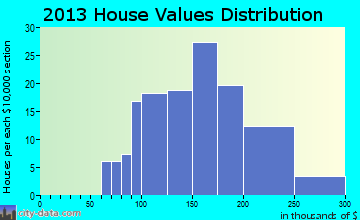 Palo home values distribution