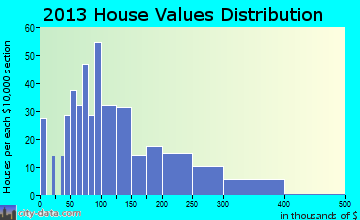 Parkersburg home values distribution