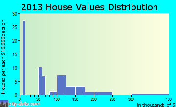 Selawik home values distribution