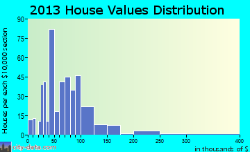 Paullina home values distribution