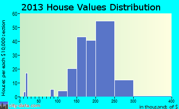 Peosta home values distribution