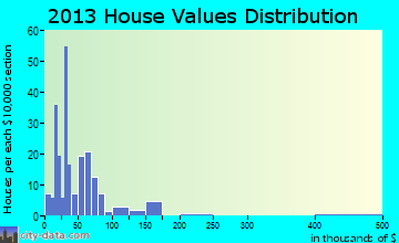Peterson home values distribution